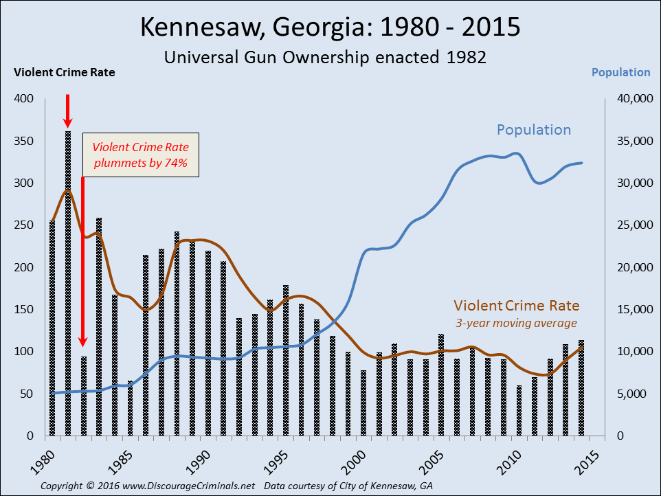 Since Kennesaw encouraged armed defense, violent crime has plummeted and economic development has sky-rocketed