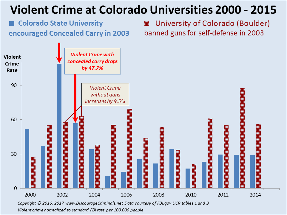 Study at Colorado Universities proves concealed carry reduces rape and violent crime