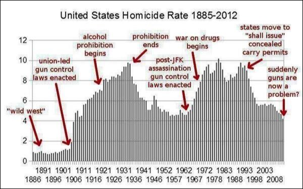 US Homicide rate over past 100 years