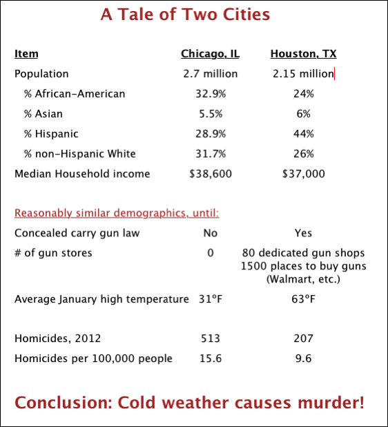 chicago-vs-houston-guns-crime-weather.pn