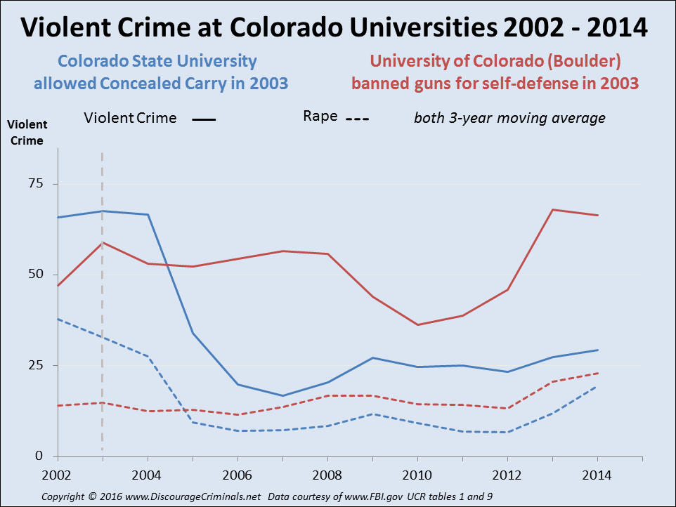 Rape decreases with guns, increases with gun control